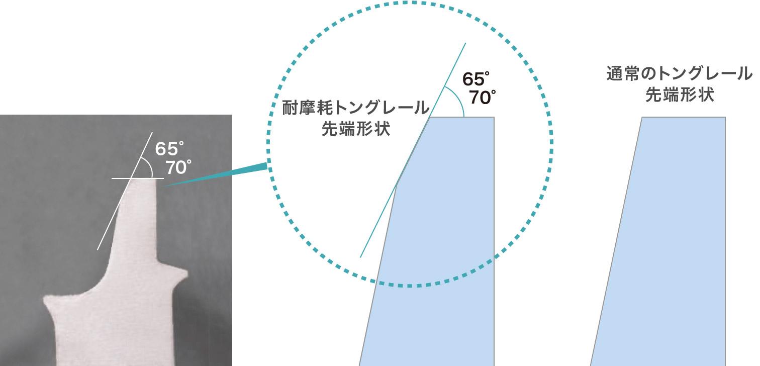 通常のトングレール先端形状から車輪の角度に合わせて削工
